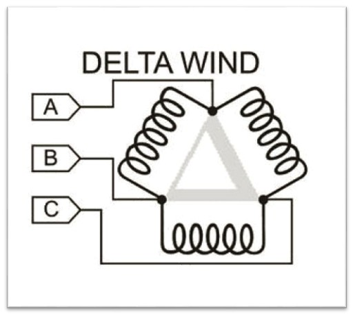 Delta-Wind-box